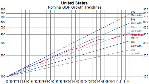 083280c458441e Over the past 20 years, nominal GDP has been compounding at a 4.31%  annualized rate. Prior to the last recession, growth rates since 1995 were  consistently ...