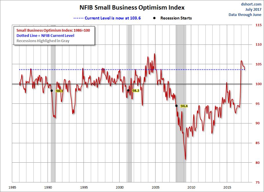 NFIB Optimism