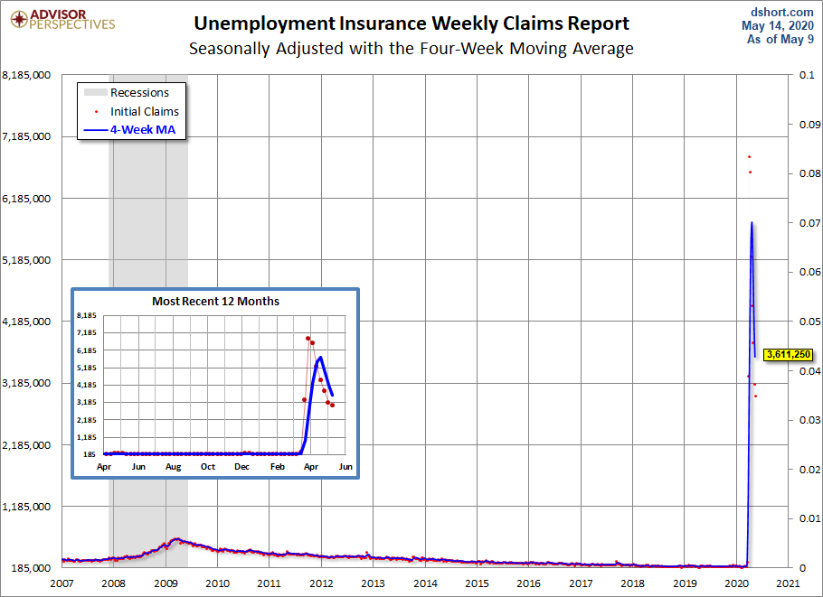 One-Year Chart for Claims (INJCJC:IND)