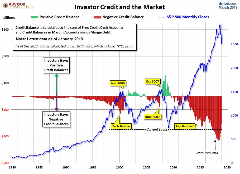 NYSE Investor Credit