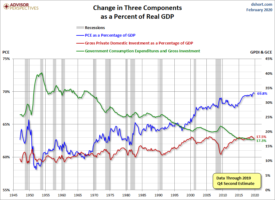 Three Components of GDP