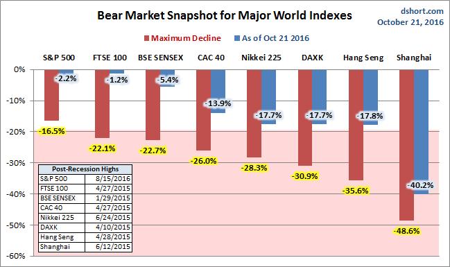 Global Bear Markets