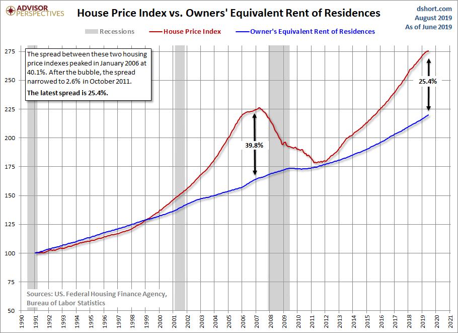 FHFA House Price Index: Up 0 1% in June - dshort - Advisor