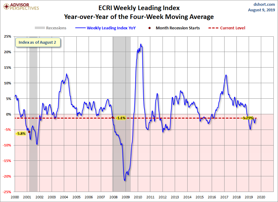 ECRI Weekly Leading Index Update - dshort - Advisor Perspectives