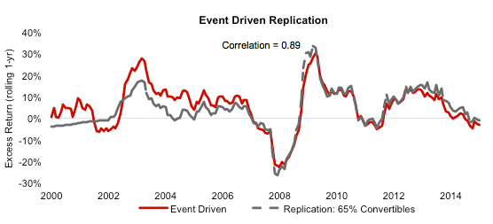 Hedge Funds, Expensive Beta, Low-Cost Alpha – Replication is
