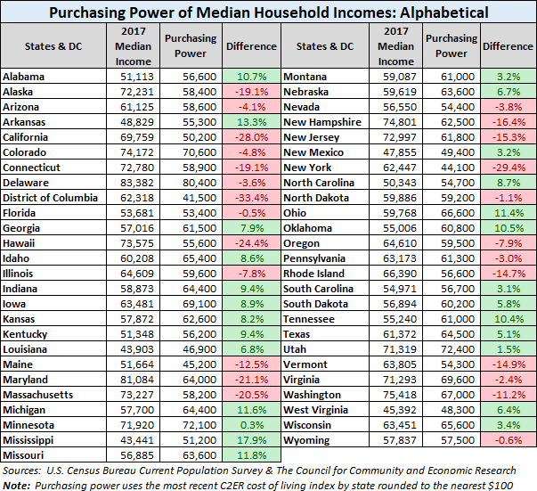 Median Household Purchasing Power for the 50 States and DC - dshort on