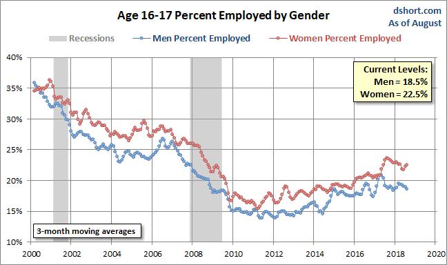 Unemployment Gender Gap Ages 16-17