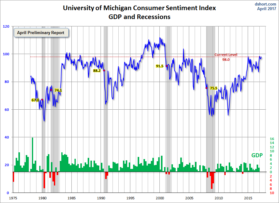 Michigan Consumer Sentiment