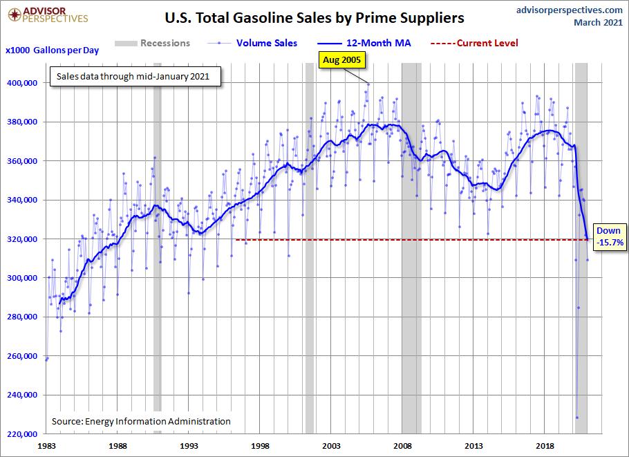 Gasoline Volume Sales