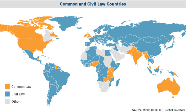civil and common law countries An important common characteristic of civil law  several islamic countries have civil law systems that contain elements of islamic law as an example.