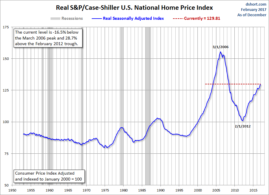 Home Price Index since 1953