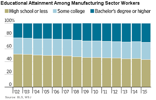 Educational Attainment Among Manufacturing Sector Workers