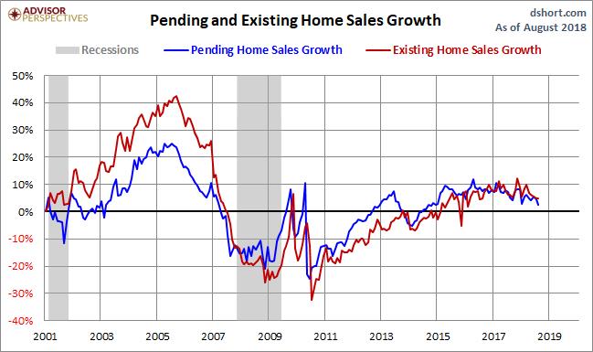 Pending Home Sales Fell Slightly In August | Seeking Alpha
