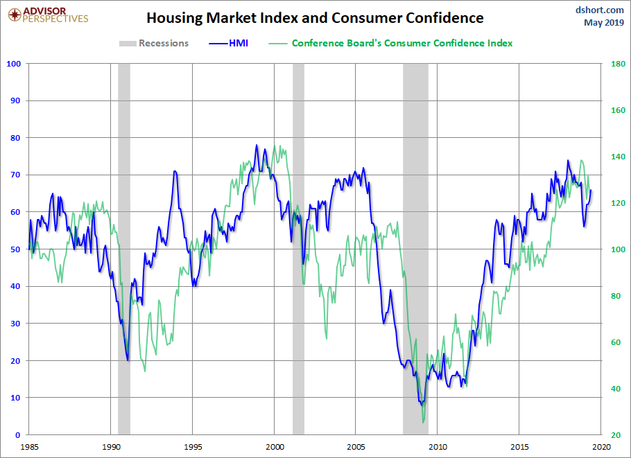 HMI and Consumer Confidence