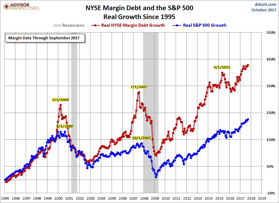 Margin Debt Growth