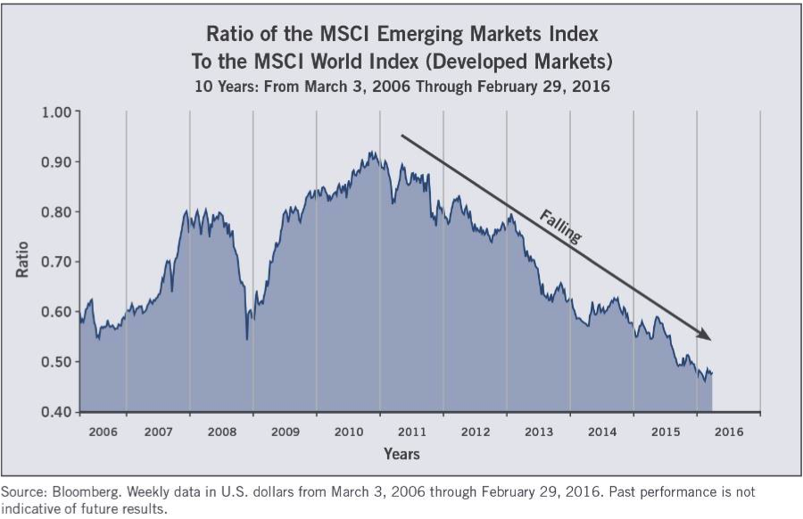 Here We See That The Ratio Is Curly Close To Its Lowest Level In Entire 10 Years And Developed Markets Have Dramatically Outperformed Since