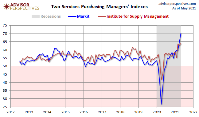 Markit and ISM Services PMI