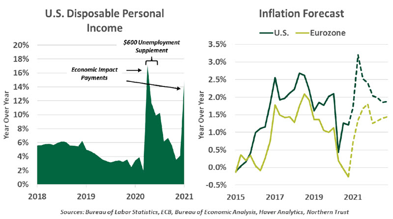 Weekly Economic Commentary - 03/26/21 - Chart 1