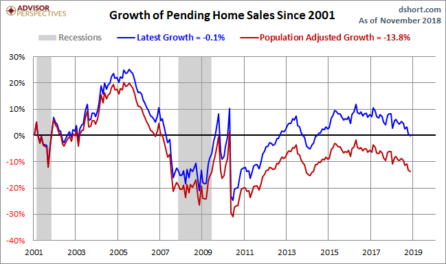 Pending Home Sales Growth