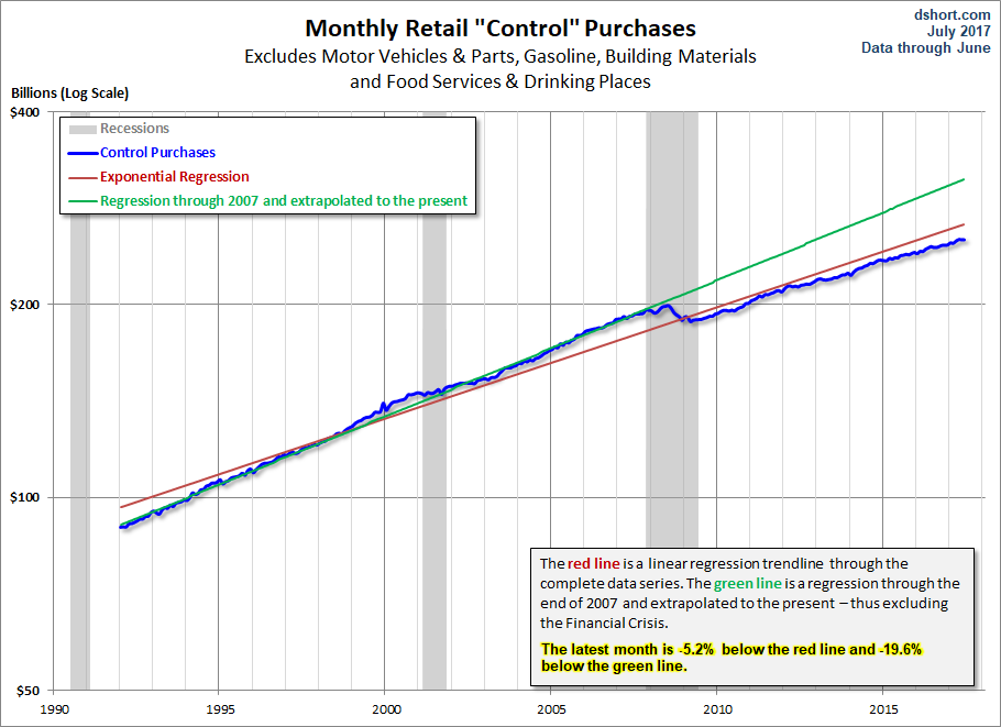 Control Sales Trends