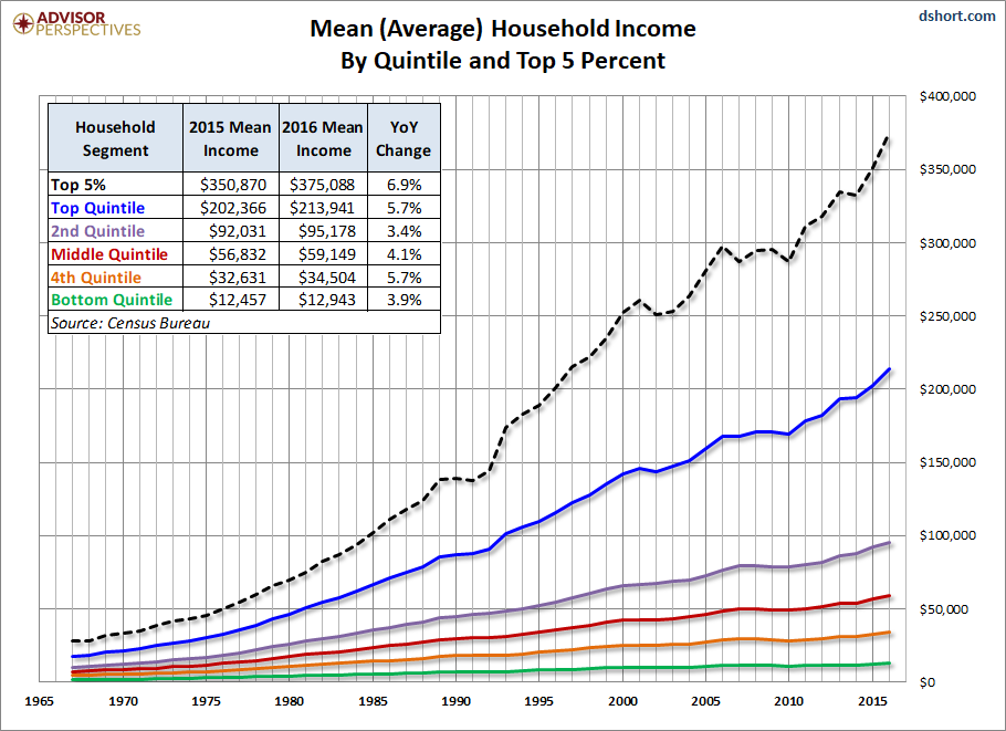 Us Household Incomes A 50 Year Perspective Dshort Advisor
