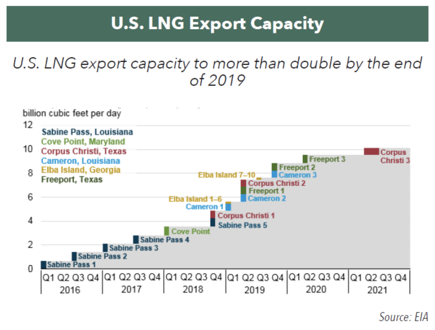 The Rise of Natural Gas Exports - Hennessy Funds
