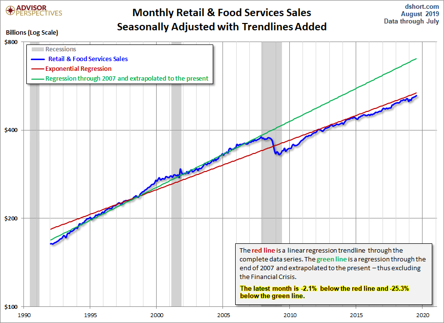 Retail Sales: Up 0.7% In July, At 3.4% YoY