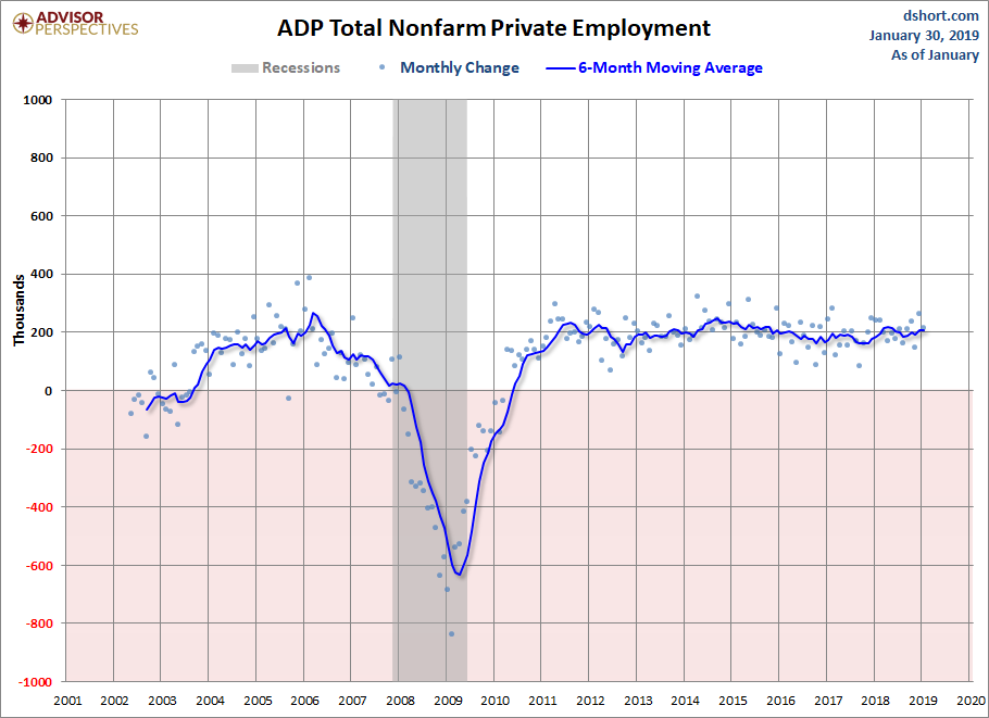 ADP Nonfarm Private Employment