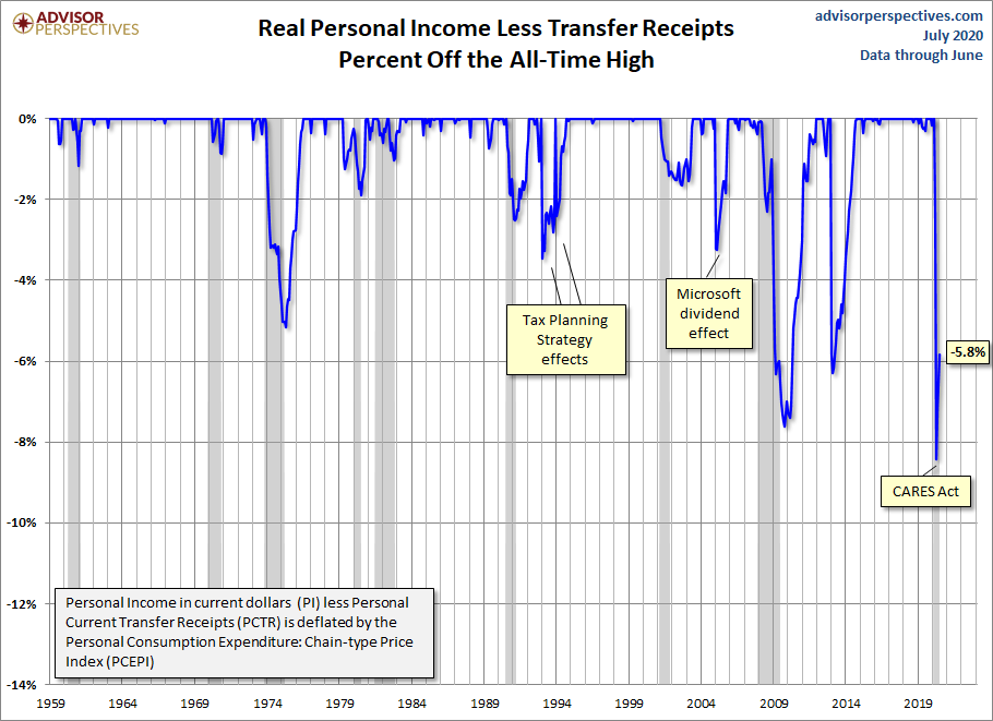 Real Personal Income Percent Off Highs