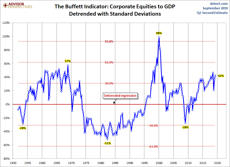 Market Cap to GDP: An Updated Look at the Buffett Valuation
