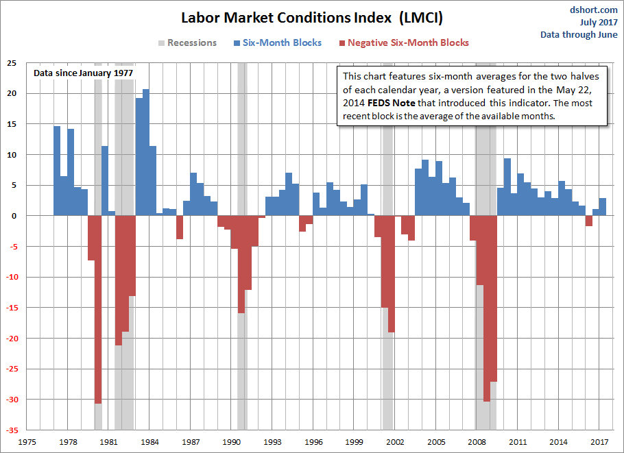 Labor Market Conditions Index 6 Month Blocks