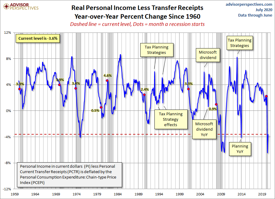 Real Personal Income YoY