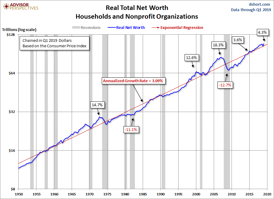 Net Worth Trends