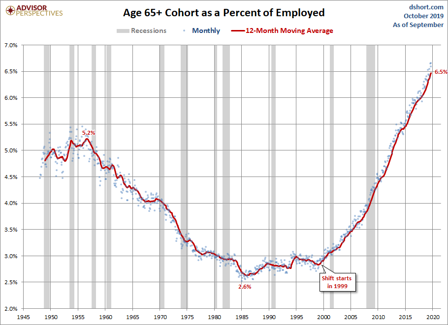 Employed Ages 65 and Older