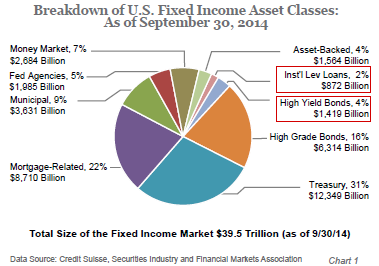 fixed income market Overview of the Fixed Income Market - AdvisorShares - Commentaries ...
