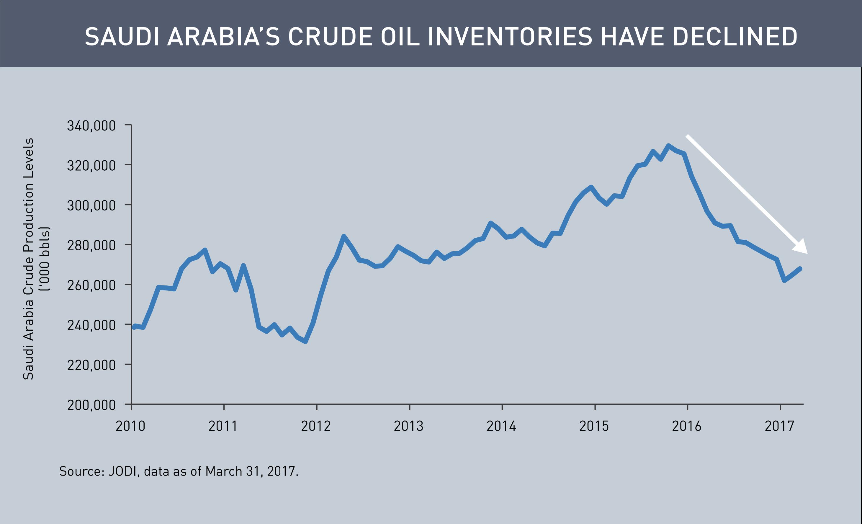 Is OPEC Irrelevant? - Loomis, Sayles & Co. - Commentaries - Advisor ...