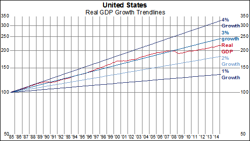 b6f255a750b189 Over the past 20 years, US real GDP has grown by a 2.41% annualized rate.  Prior to the last recession, growth rates since 1995 were consistently above  3%.