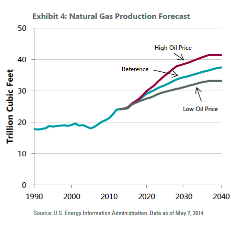 Cost Of Switching To Natural Gas From Oil