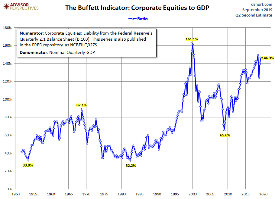 Buffett Indicator