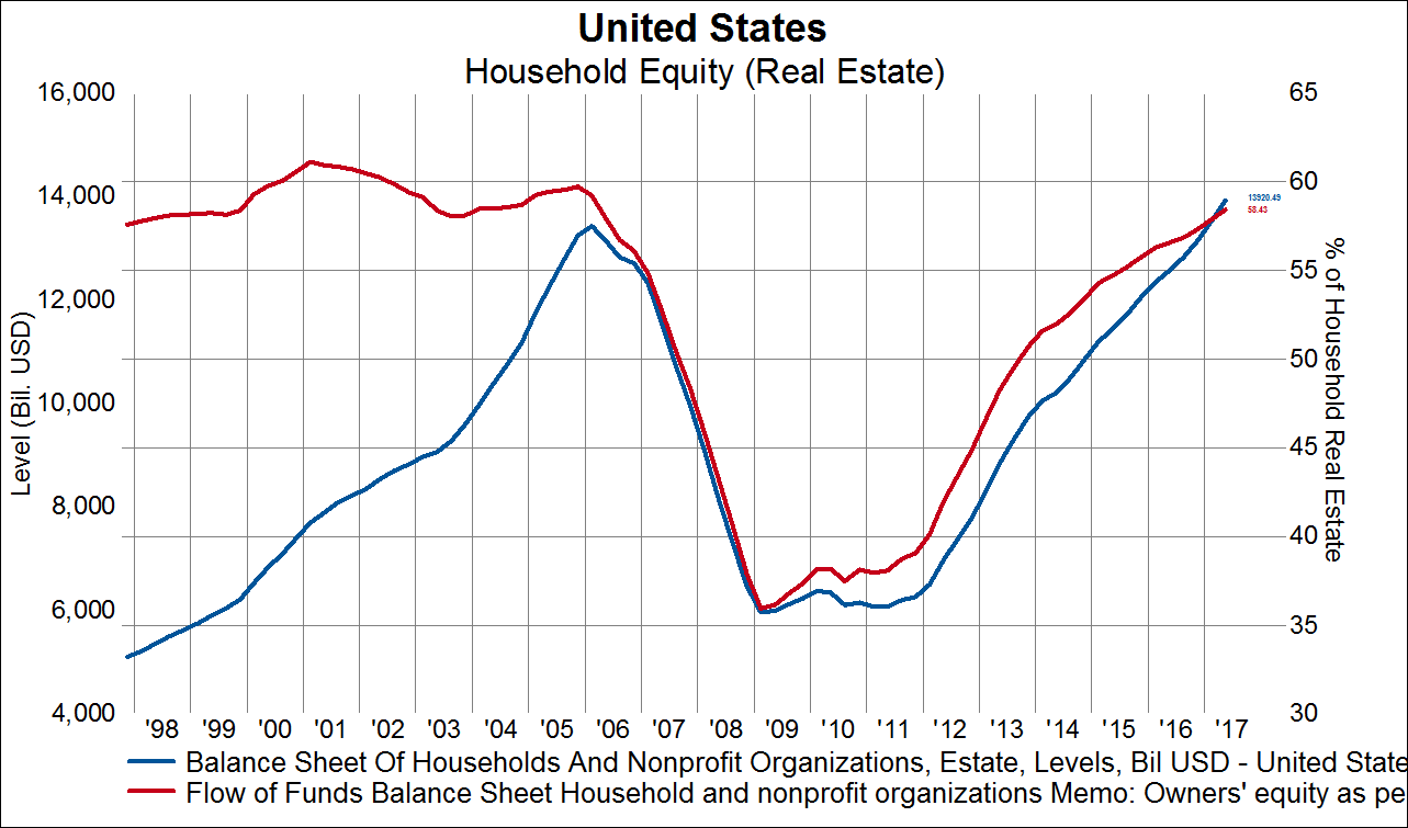 In Order To Accomplish Such Dramatic Growth Home Price Outpaced Nominal Household Income Each Of The Last Six Years Chart 2 Below We