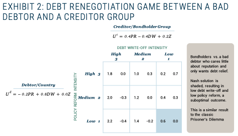Gaming out Sovereign Default When China Is a Major Creditor