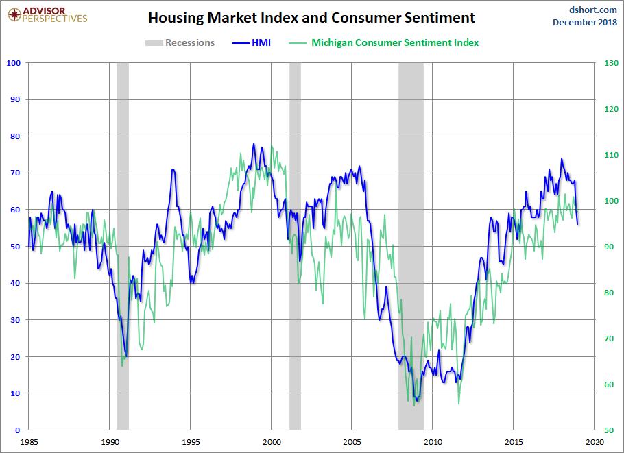 HMI and Consumer Sentiment