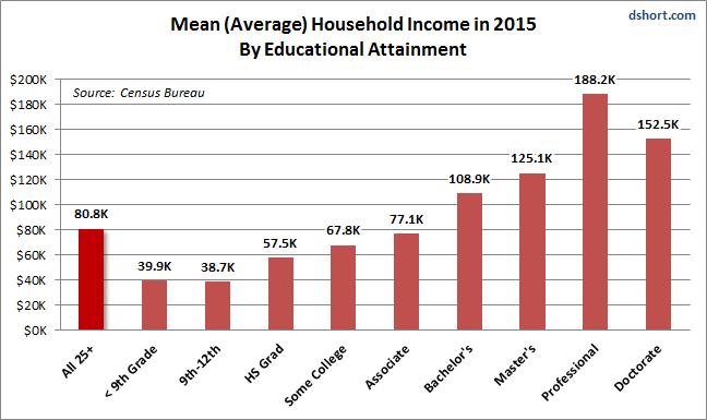 Mean Income 2015