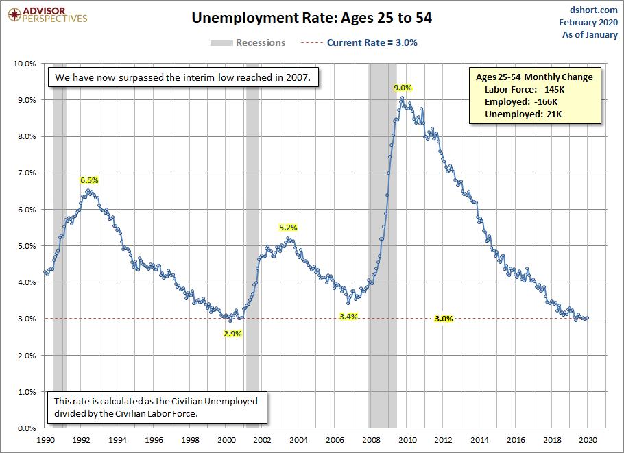 Unemployment Rate Ages 25-54