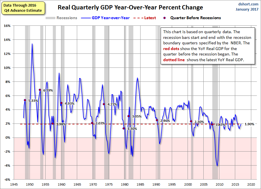 Real GDP Year-over-Year