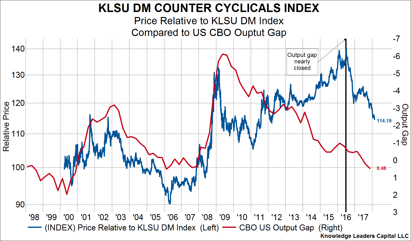 Counter cyclical stocks are making new relative lows right on cue this next chart below again shows counter cyclical stocks vs all developed market stocks but this time we overlay the price of oil with the red line on the biocorpaavc Image collections
