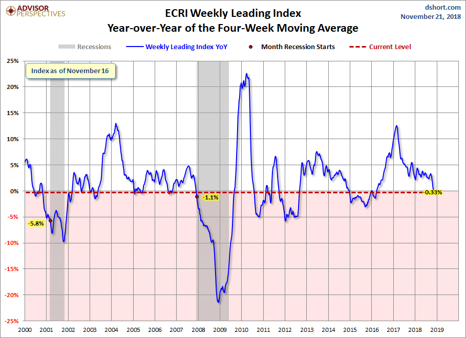 Jill Mislinski Blog | ECRI Weekly Leading Index Update: WLIg Sees