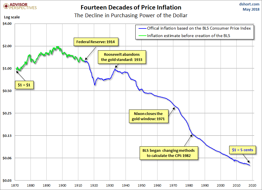 Purchasing Power of a Dollar