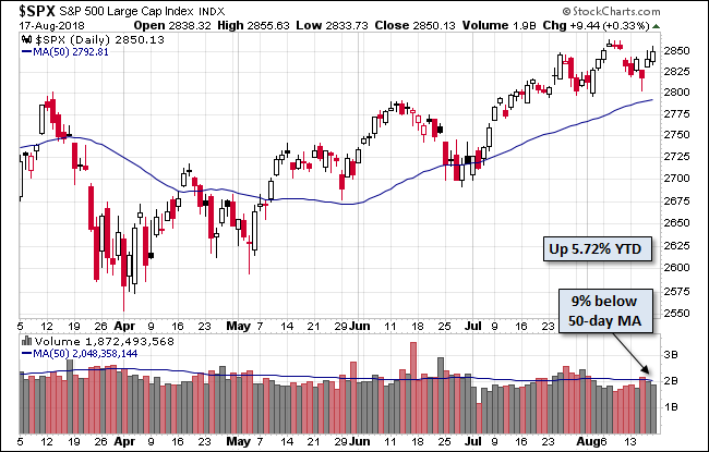 S&P 500 готов бросить вызов новым рекордам