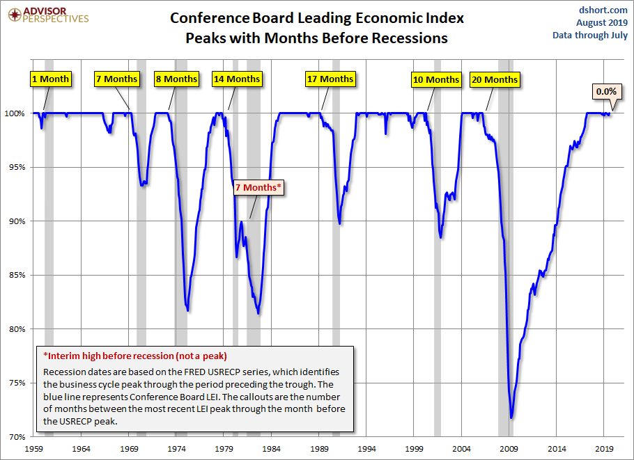 Conference Board Leading Economic Index Increased in July